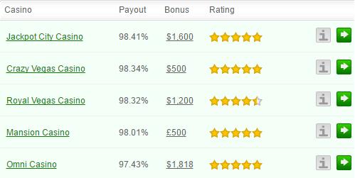 Gambler Machine Rating