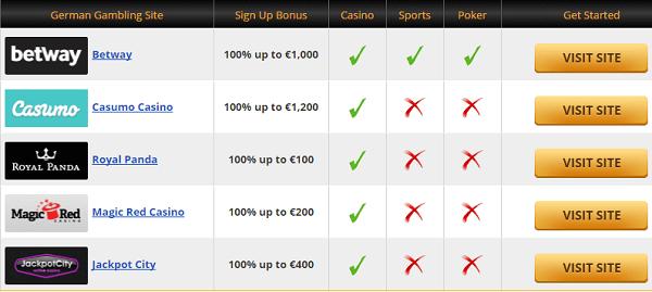 Good Gambling Sites