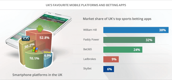 Mobile Gambling Sites Betting