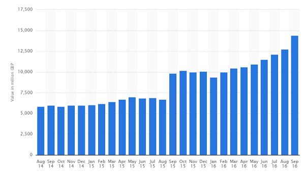 Online Gambling Statistics in the UK